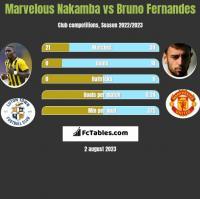 Marvelous Nakamba vs Bruno Fernandes h2h player stats
