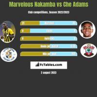 Marvelous Nakamba vs Che Adams h2h player stats