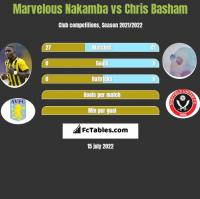 Marvelous Nakamba vs Chris Basham h2h player stats
