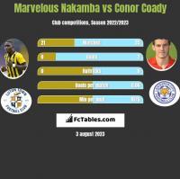 Marvelous Nakamba vs Conor Coady h2h player stats