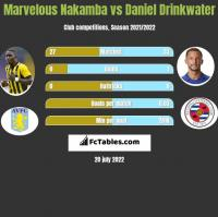 Marvelous Nakamba vs Daniel Drinkwater h2h player stats