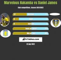 Marvelous Nakamba vs Daniel James h2h player stats