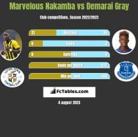 Marvelous Nakamba vs Demarai Gray h2h player stats