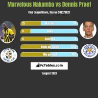 Marvelous Nakamba vs Dennis Praet h2h player stats