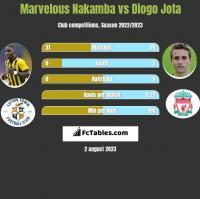 Marvelous Nakamba vs Diogo Jota h2h player stats