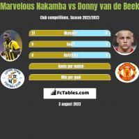 Marvelous Nakamba vs Donny van de Beek h2h player stats
