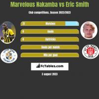 Marvelous Nakamba vs Eric Smith h2h player stats