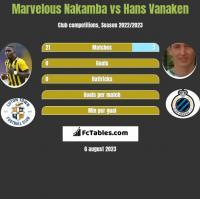 Marvelous Nakamba vs Hans Vanaken h2h player stats
