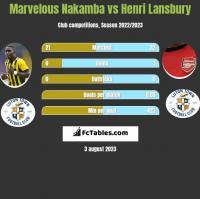 Marvelous Nakamba vs Henri Lansbury h2h player stats