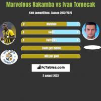 Marvelous Nakamba vs Ivan Tomecak h2h player stats