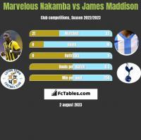Marvelous Nakamba vs James Maddison h2h player stats