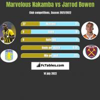 Marvelous Nakamba vs Jarrod Bowen h2h player stats