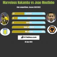 Marvelous Nakamba vs Joao Moutinho h2h player stats