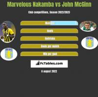 Marvelous Nakamba vs John McGinn h2h player stats