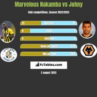 Marvelous Nakamba vs Johny h2h player stats