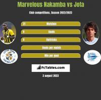Marvelous Nakamba vs Jota h2h player stats