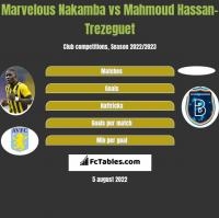 Marvelous Nakamba vs Mahmoud Hassan-Trezeguet h2h player stats