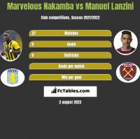 Marvelous Nakamba vs Manuel Lanzini h2h player stats
