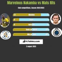Marvelous Nakamba vs Mats Rits h2h player stats