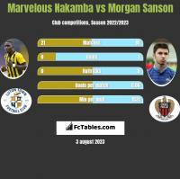 Marvelous Nakamba vs Morgan Sanson h2h player stats