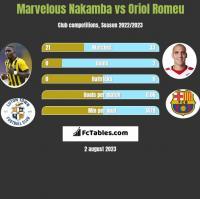 Marvelous Nakamba vs Oriol Romeu h2h player stats