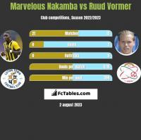 Marvelous Nakamba vs Ruud Vormer h2h player stats