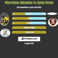 Marvelous Nakamba vs Dylan Bronn h2h player stats