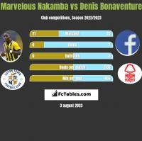 Marvelous Nakamba vs Denis Bonaventure h2h player stats