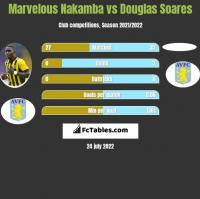 Marvelous Nakamba vs Douglas Soares h2h player stats