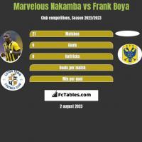 Marvelous Nakamba vs Frank Boya h2h player stats
