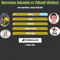 Marvelous Nakamba vs Thibault Vlietinck h2h player stats
