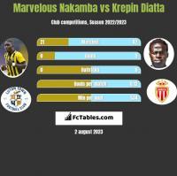 Marvelous Nakamba vs Krepin Diatta h2h player stats