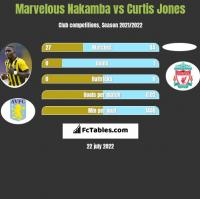 Marvelous Nakamba vs Curtis Jones h2h player stats