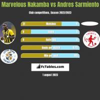 Marvelous Nakamba vs Andres Sarmiento h2h player stats