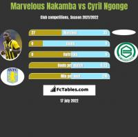 Marvelous Nakamba vs Cyril Ngonge h2h player stats
