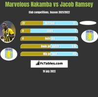 Marvelous Nakamba vs Jacob Ramsey h2h player stats