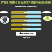 Evans Rusike vs Aubrey Maphosa Modiba h2h player stats