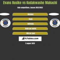 Evans Rusike vs Kudakwashe Mahachi h2h player stats