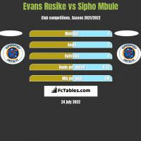 Evans Rusike vs Sipho Mbule h2h player stats