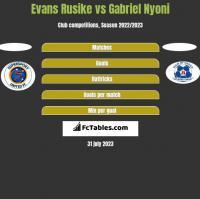 Evans Rusike vs Gabriel Nyoni h2h player stats