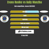 Evans Rusike vs Guily Manziba h2h player stats