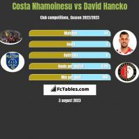 Costa Nhamoinesu vs David Hancko h2h player stats