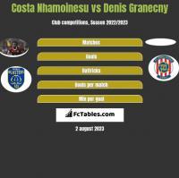 Costa Nhamoinesu vs Denis Granecny h2h player stats