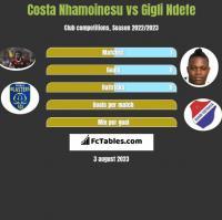 Costa Nhamoinesu vs Gigli Ndefe h2h player stats