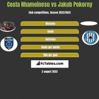 Costa Nhamoinesu vs Jakub Pokorny h2h player stats