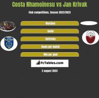 Costa Nhamoinesu vs Jan Krivak h2h player stats
