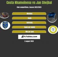 Costa Nhamoinesu vs Jan Shejbal h2h player stats