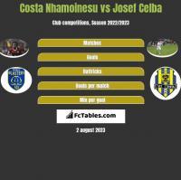 Costa Nhamoinesu vs Josef Celba h2h player stats