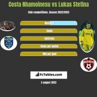 Costa Nhamoinesu vs Lukas Stetina h2h player stats