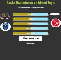 Costa Nhamoinesu vs Manel Royo h2h player stats